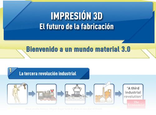 Infografía: El futuro de la fabricación